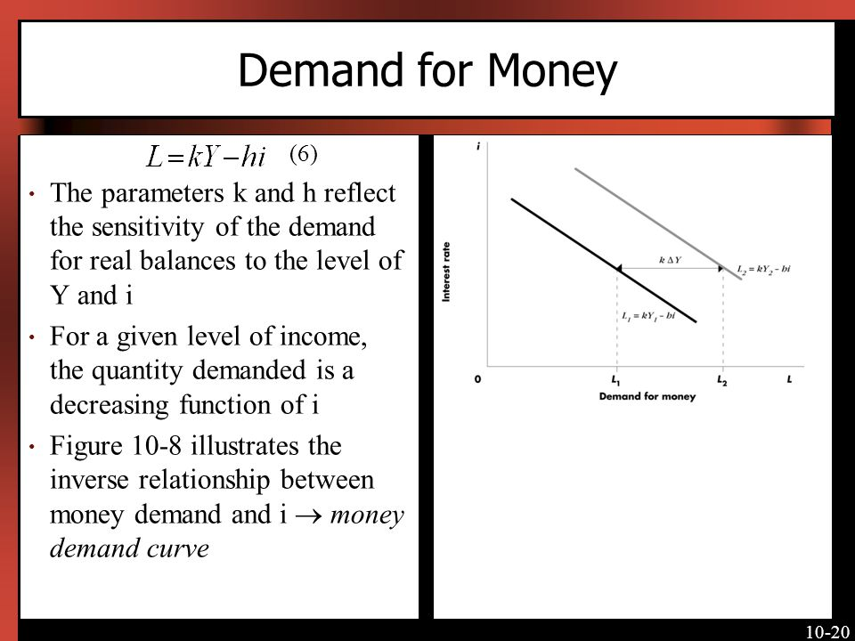 Demand for Money [Insert Figure 10-8 here]